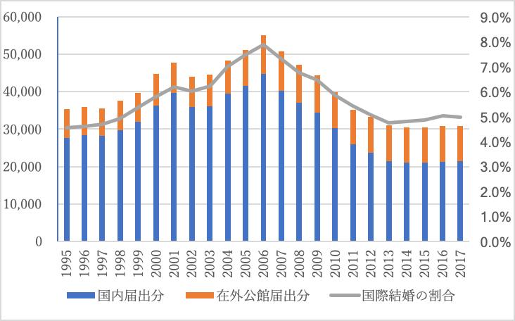 届出先別国際結婚件数と総婚姻数に占める国際結婚の割合の推移(1995-2017)